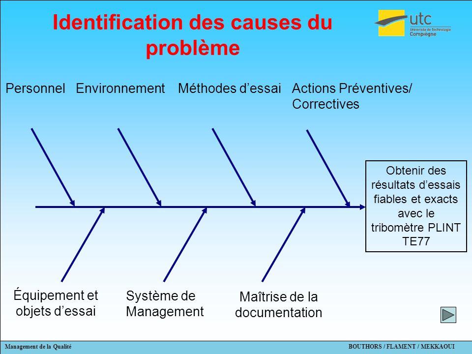 Identification des causes du problème