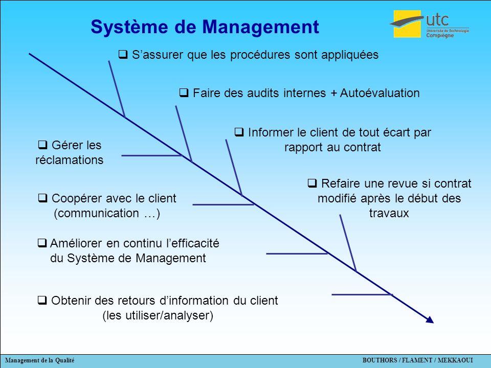 Système de Management S'assurer que les procédures sont appliquées