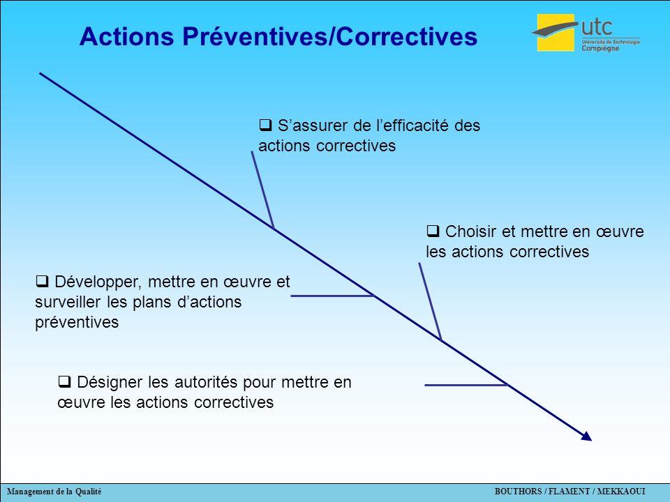 Actions Préventives/Correctives