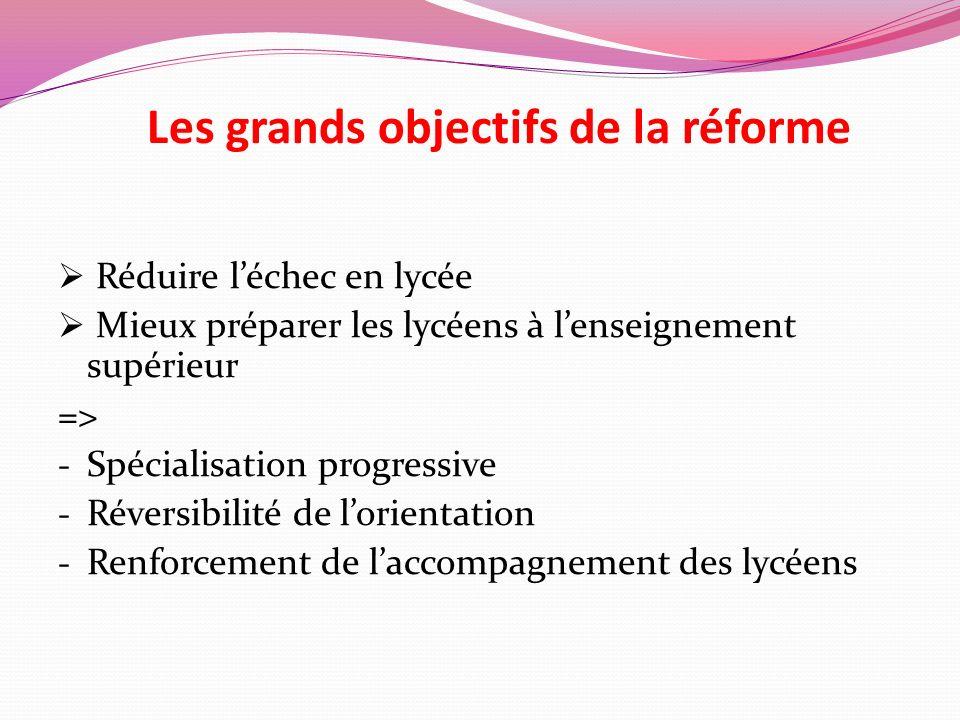 Les grands objectifs de la réforme