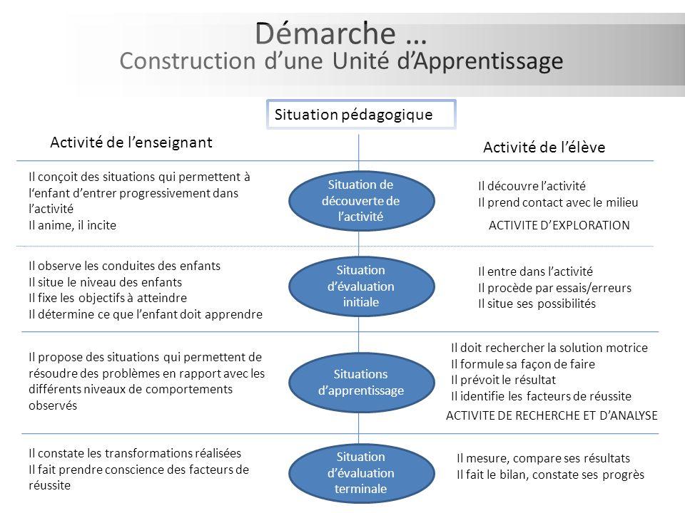 Démarche … Construction d'une Unité d'Apprentissage