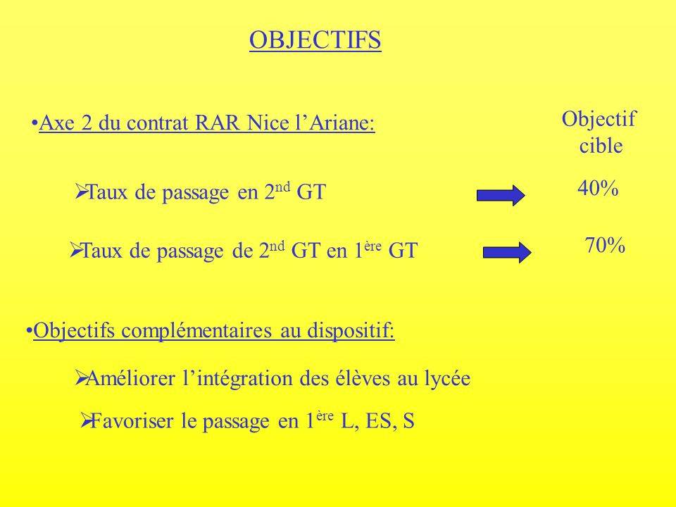 OBJECTIFS Objectif Axe 2 du contrat RAR Nice l'Ariane: cible 40%
