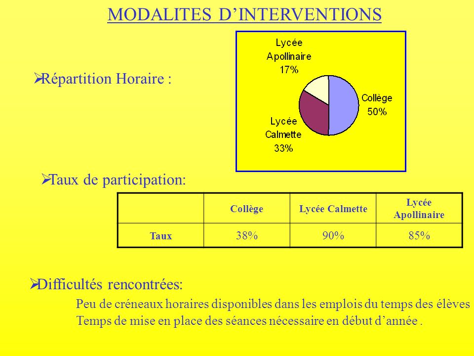 MODALITES D'INTERVENTIONS