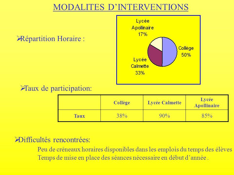 MODALITES D'INTERVENTIONS