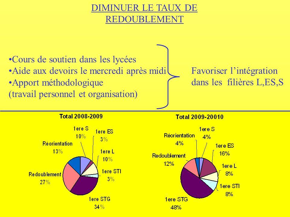 DIMINUER LE TAUX DE REDOUBLEMENT