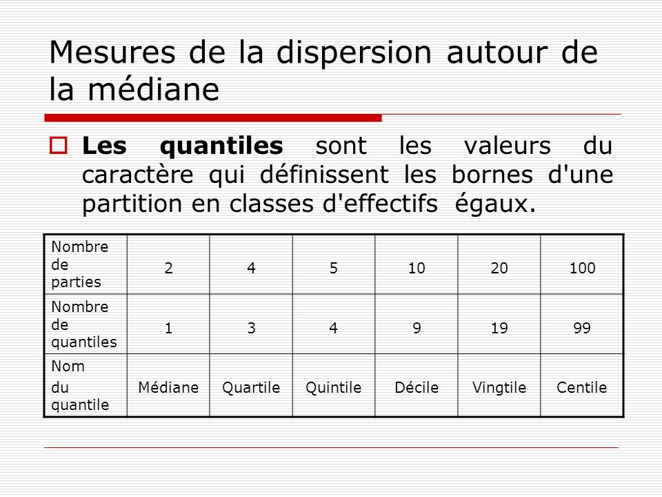Mesures de la dispersion autour de la médiane