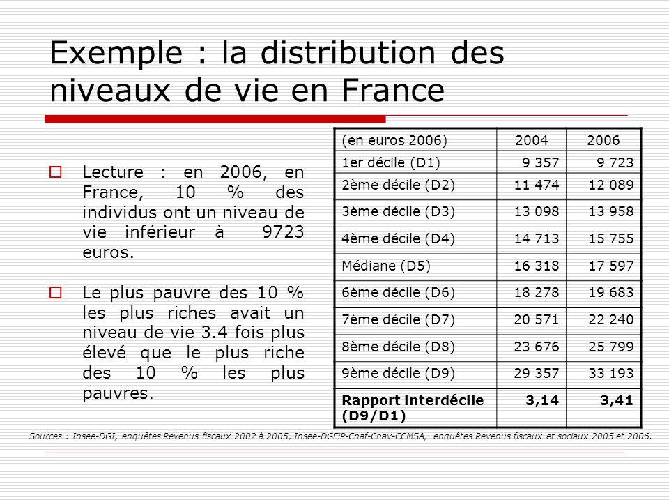Exemple : la distribution des niveaux de vie en France