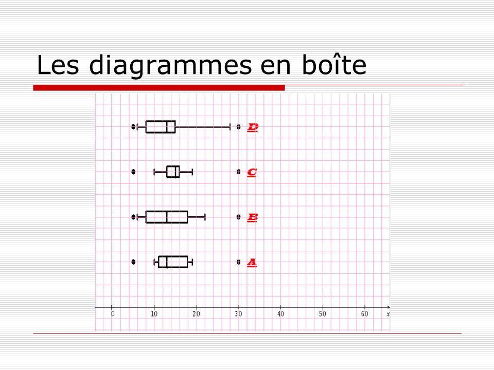 Les diagrammes en boîte