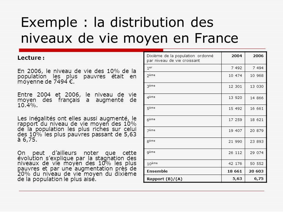 Exemple : la distribution des niveaux de vie moyen en France