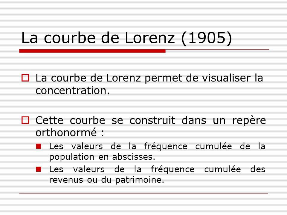 La courbe de Lorenz (1905) La courbe de Lorenz permet de visualiser la concentration. Cette courbe se construit dans un repère orthonormé :