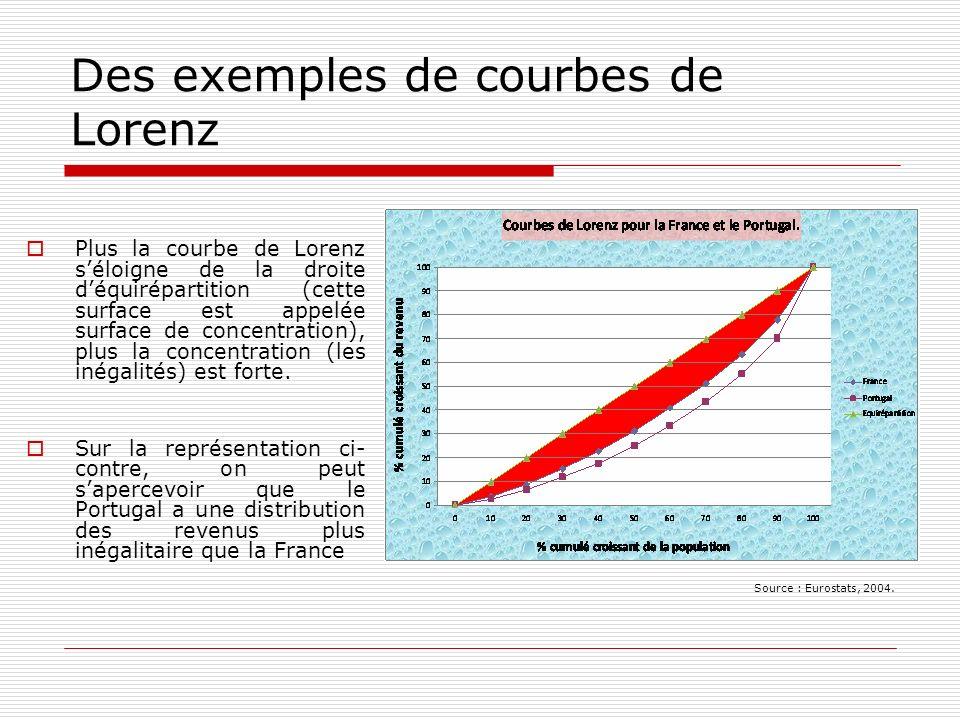 Des exemples de courbes de Lorenz