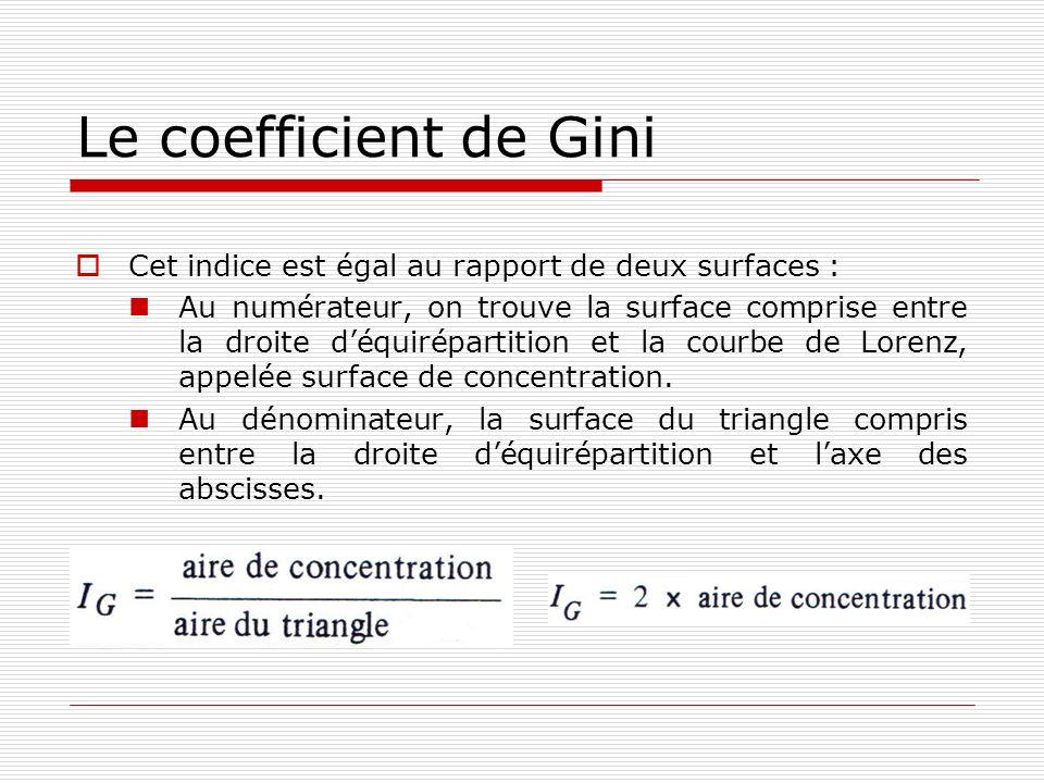 Le coefficient de Gini Cet indice est égal au rapport de deux surfaces :