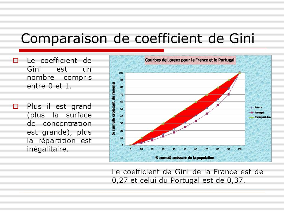 Comparaison de coefficient de Gini