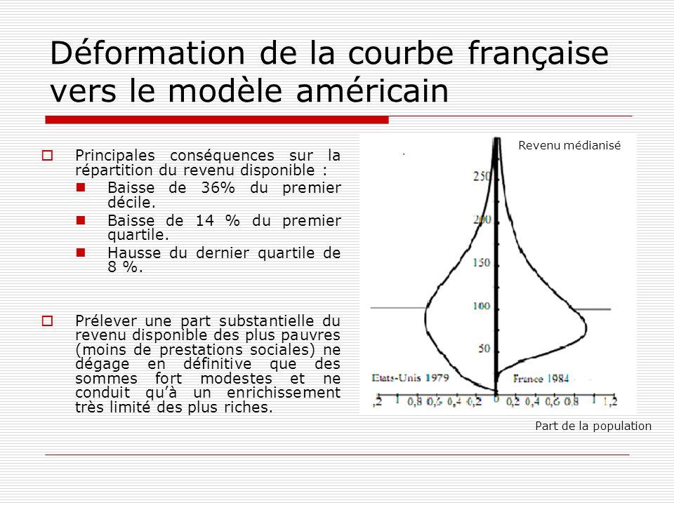 Déformation de la courbe française vers le modèle américain
