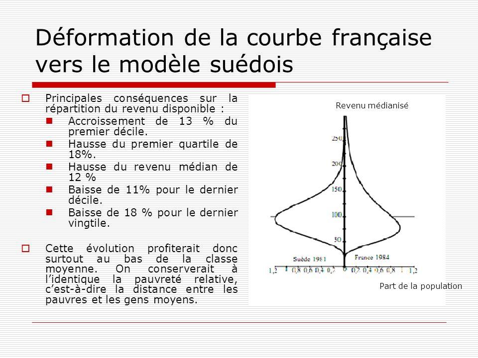 Déformation de la courbe française vers le modèle suédois
