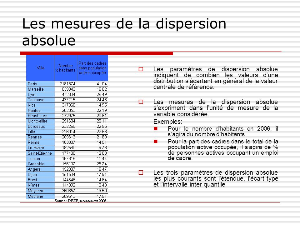 Les mesures de la dispersion absolue