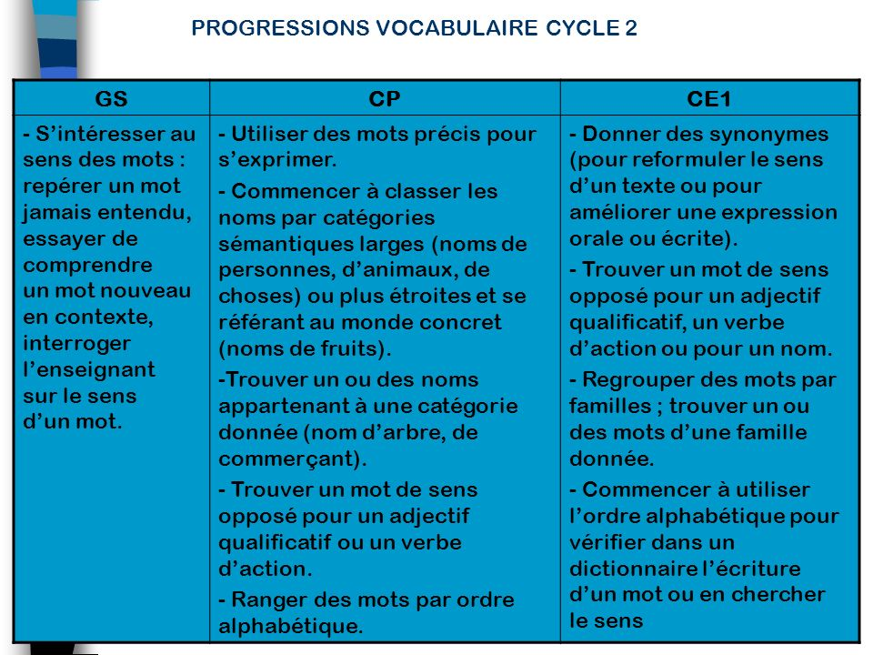 PROGRESSIONS VOCABULAIRE CYCLE 2
