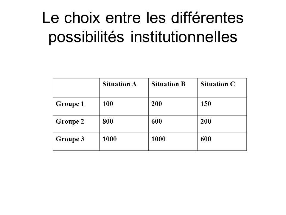 Le choix entre les différentes possibilités institutionnelles