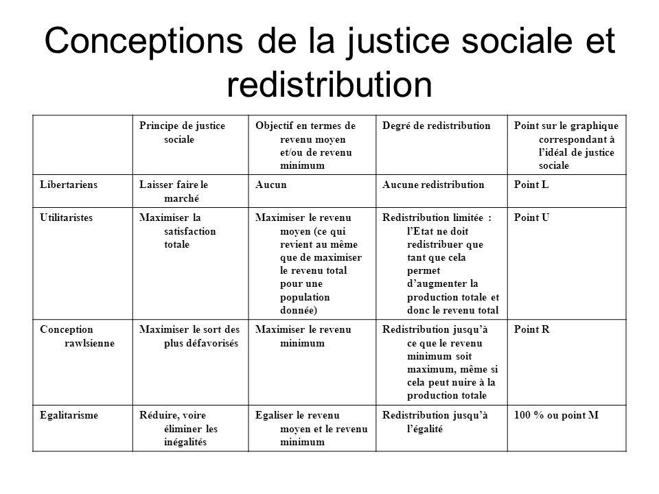 Conceptions de la justice sociale et redistribution