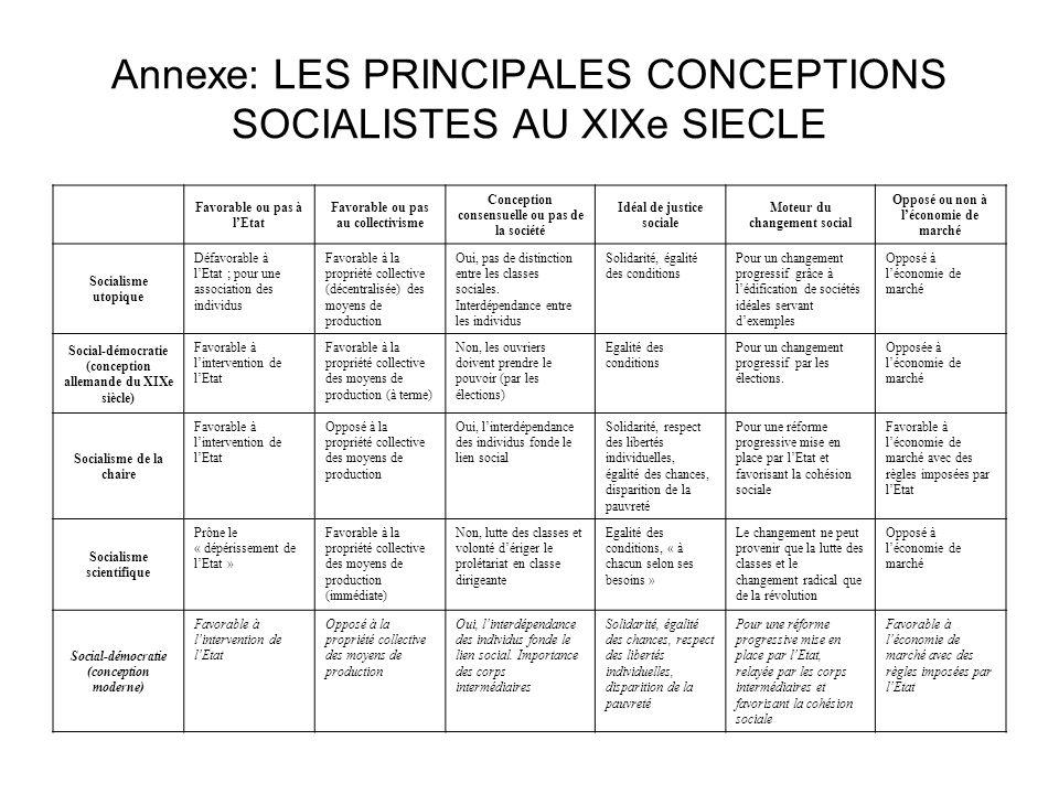 Annexe: LES PRINCIPALES CONCEPTIONS SOCIALISTES AU XIXe SIECLE