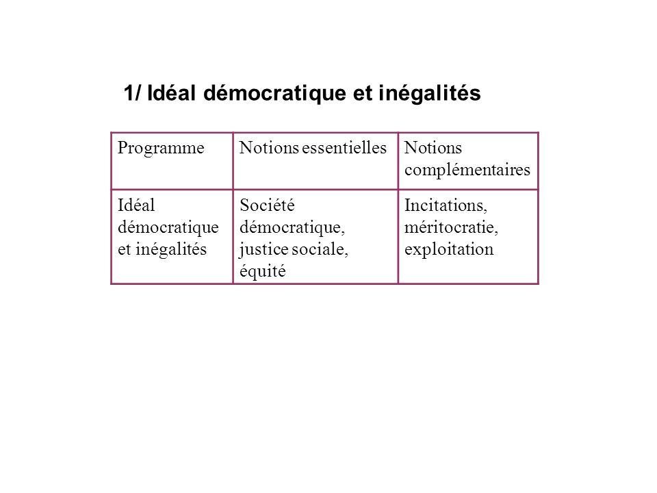 1/ Idéal démocratique et inégalités