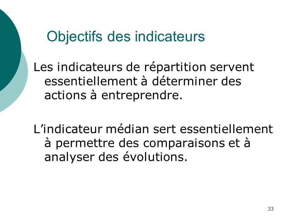 Objectifs des indicateurs