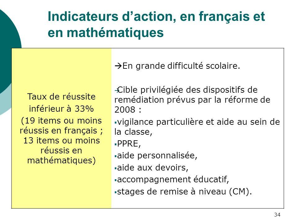 Indicateurs d'action, en français et en mathématiques