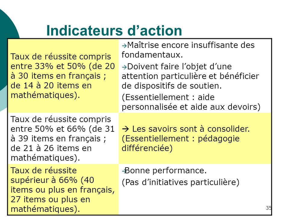 Indicateurs d'action Taux de réussite compris entre 33% et 50% (de 20 à 30 items en français ; de 14 à 20 items en mathématiques).