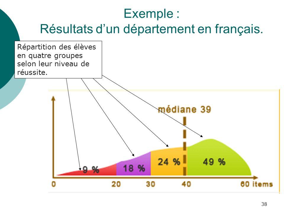 Exemple : Résultats d'un département en français.
