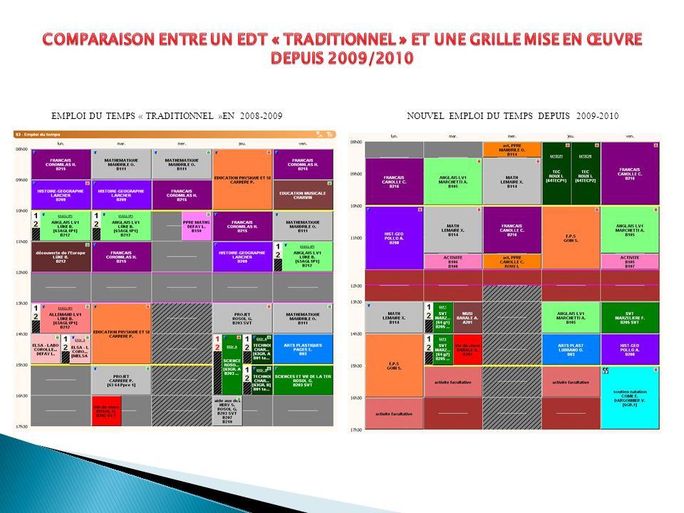 Comparaison entre un edt « traditionnel » et une grille mise en œuvre depuis 2009/2010