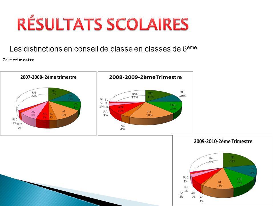 Résultats scolaires Les distinctions en conseil de classe en classes de 6ème 2ème trimestre