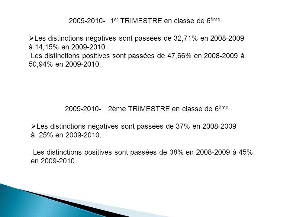 2009-2010- 1er TRIMESTRE en classe de 6ème