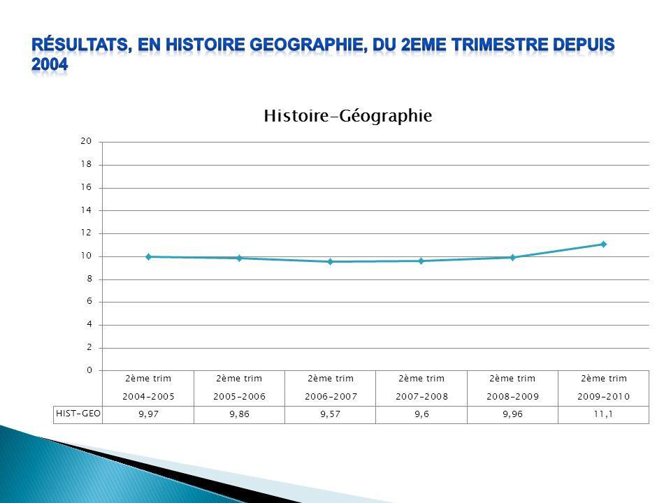 Résultats, en HISTOIRE GEOGRAPHIE, du 2eme trimestre depuis 2004