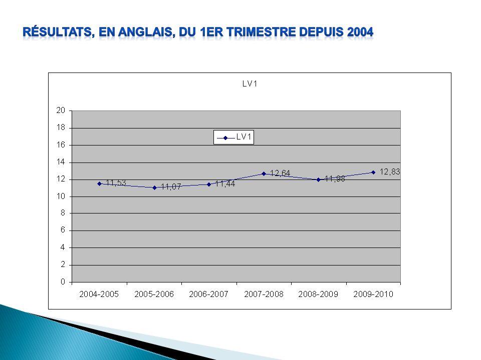 Résultats, en anglais, du 1er trimestre depuis 2004