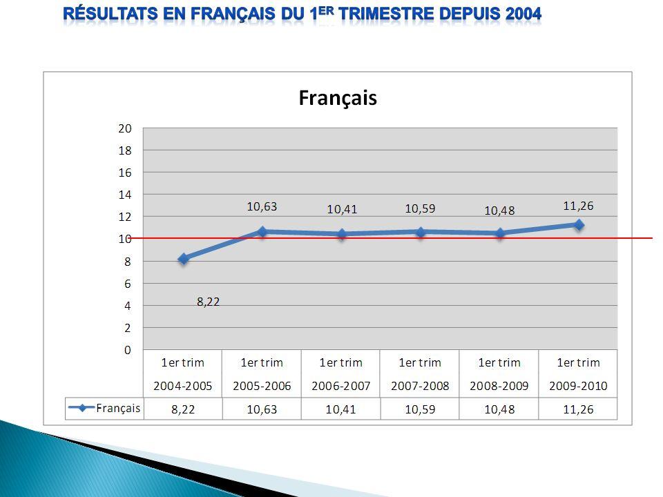 Résultats en français du 1er trimestre depuis 2004