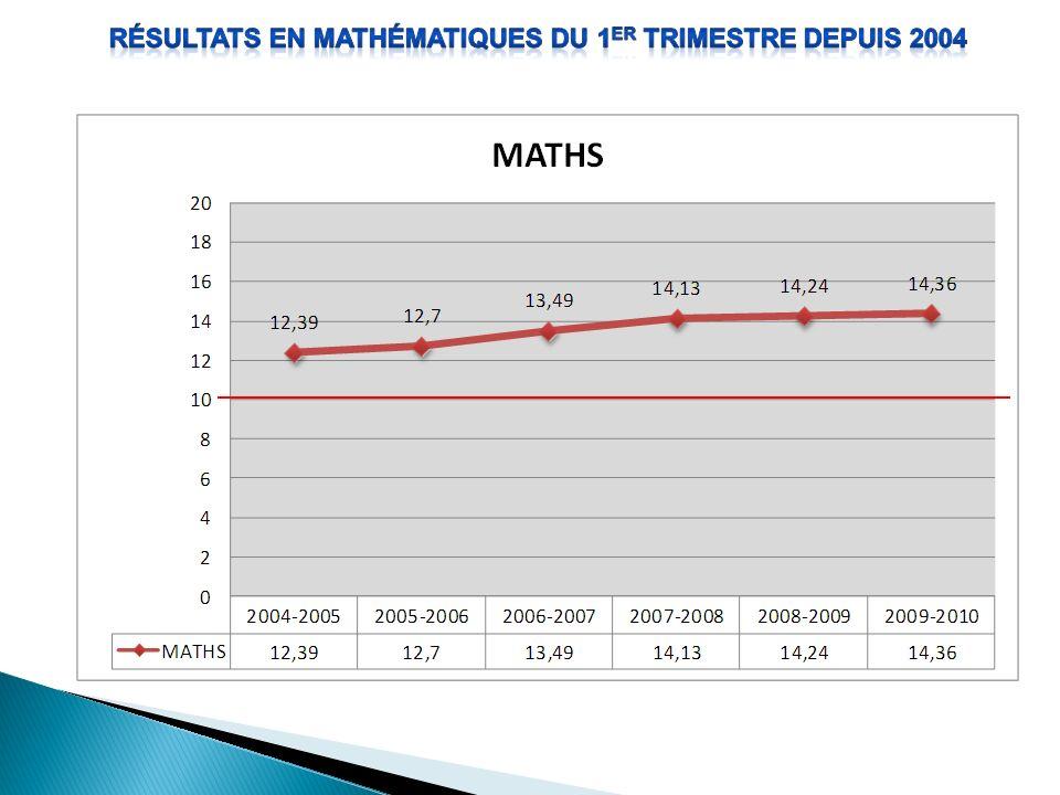 Résultats en mathématiques du 1er trimestre depuis 2004