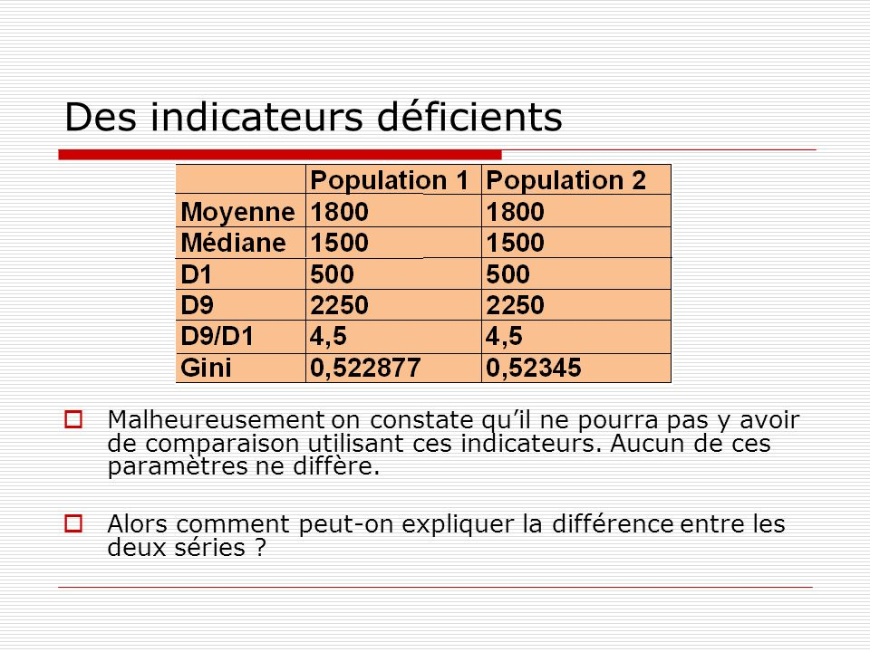 Des indicateurs déficients