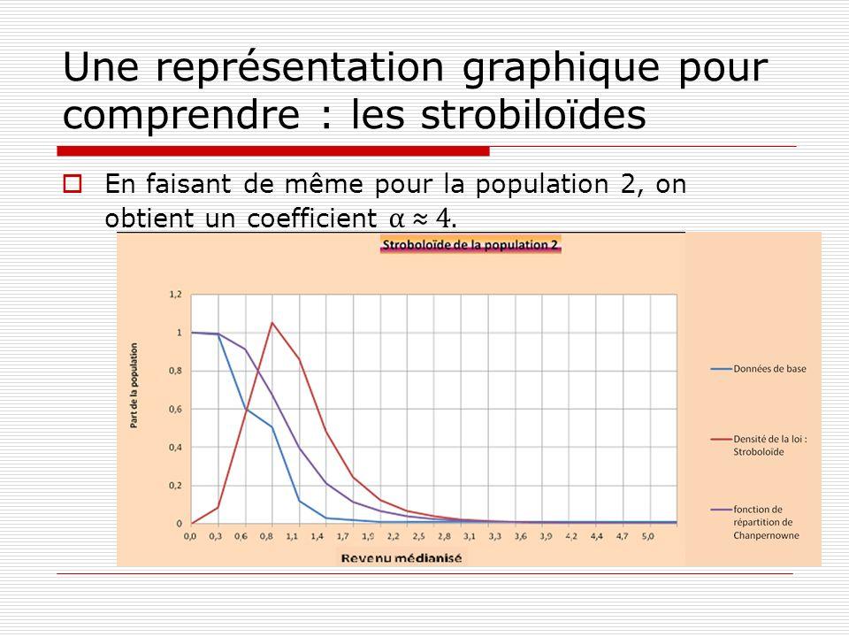 Une représentation graphique pour comprendre : les strobiloïdes