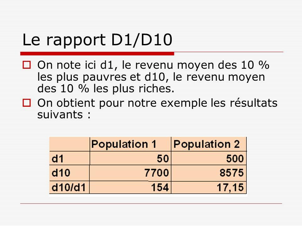 Le rapport D1/D10On note ici d1, le revenu moyen des 10 % les plus pauvres et d10, le revenu moyen des 10 % les plus riches.
