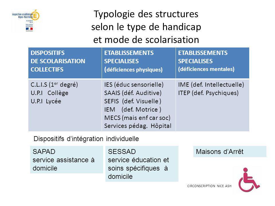 Typologie des structures selon le type de handicap et mode de scolarisation
