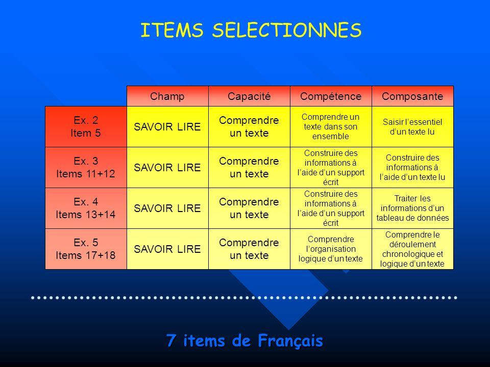 ITEMS SELECTIONNES 7 items de Français Champ Capacité Compétence