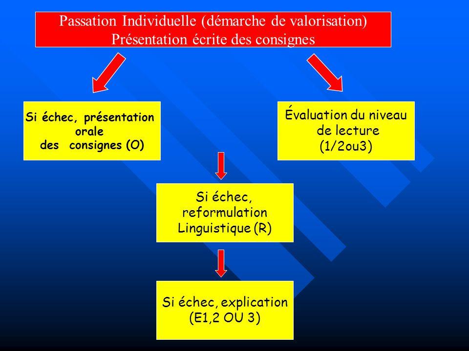 Passation Individuelle (démarche de valorisation)