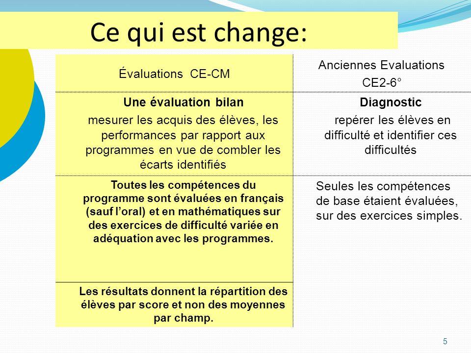 Ce qui est change: Évaluations CE-CM Anciennes Evaluations CE2-6°