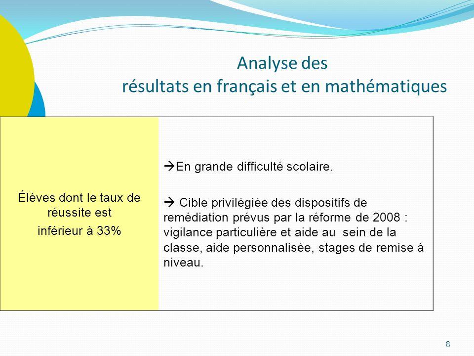 Analyse des résultats en français et en mathématiques