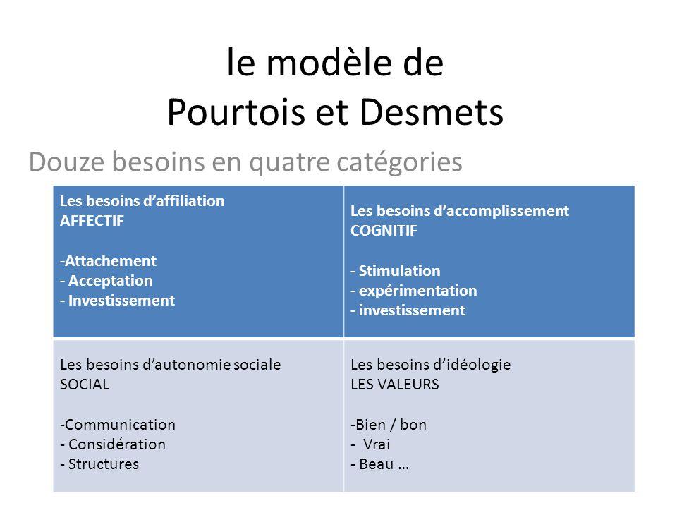 le modèle de Pourtois et Desmets