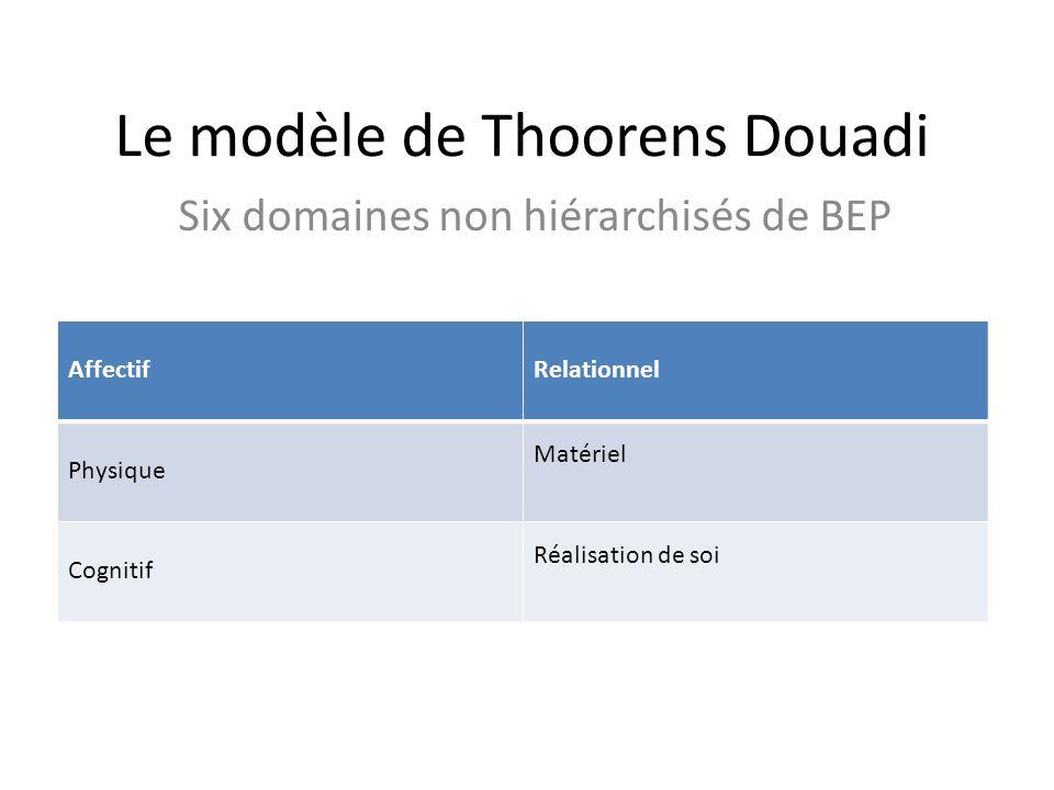 Le modèle de Thoorens Douadi