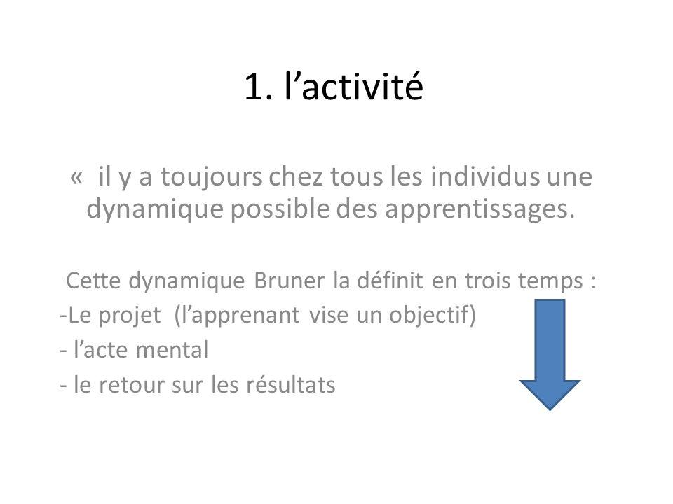 Cette dynamique Bruner la définit en trois temps :