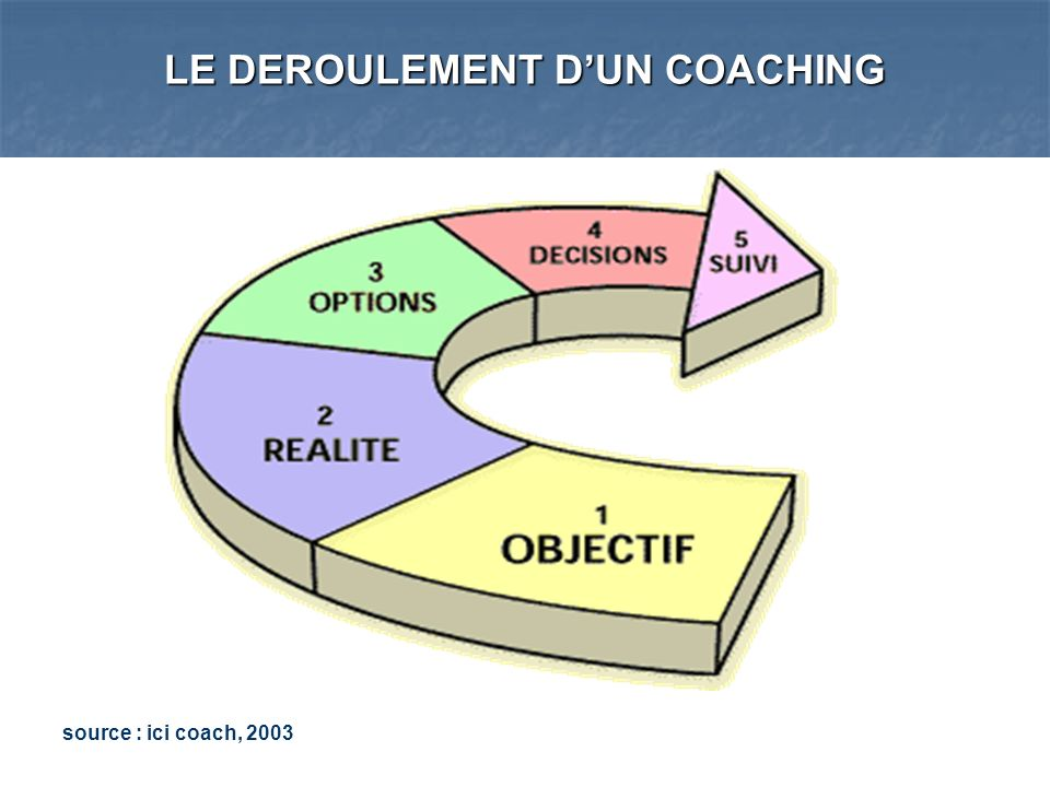 LE DEROULEMENT D'UN COACHING