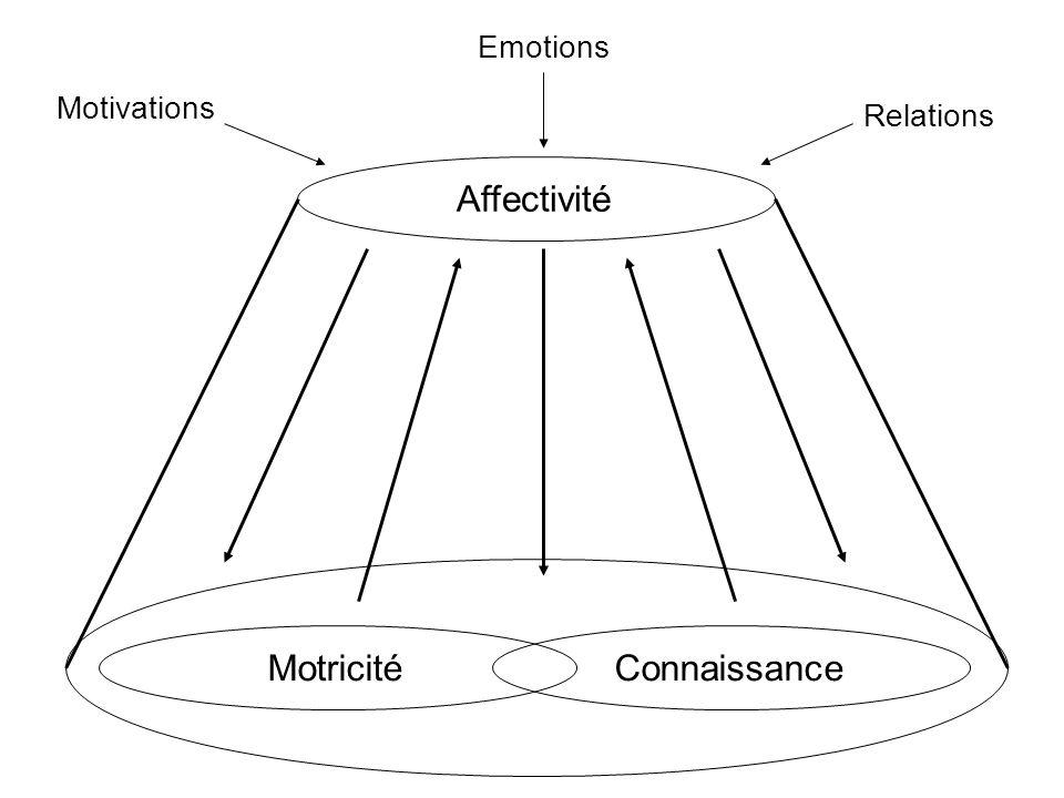 Motricité Connaissance Affectivité Motivations Emotions Relations