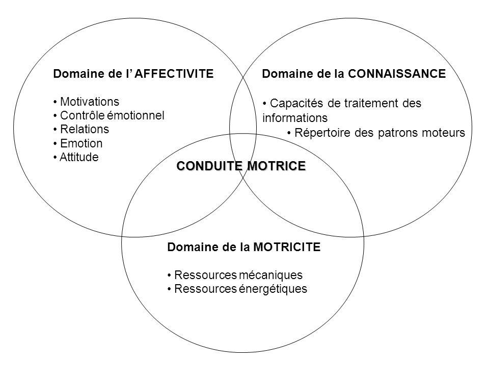 CONDUITE MOTRICE Domaine de l' AFFECTIVITE Domaine de la CONNAISSANCE